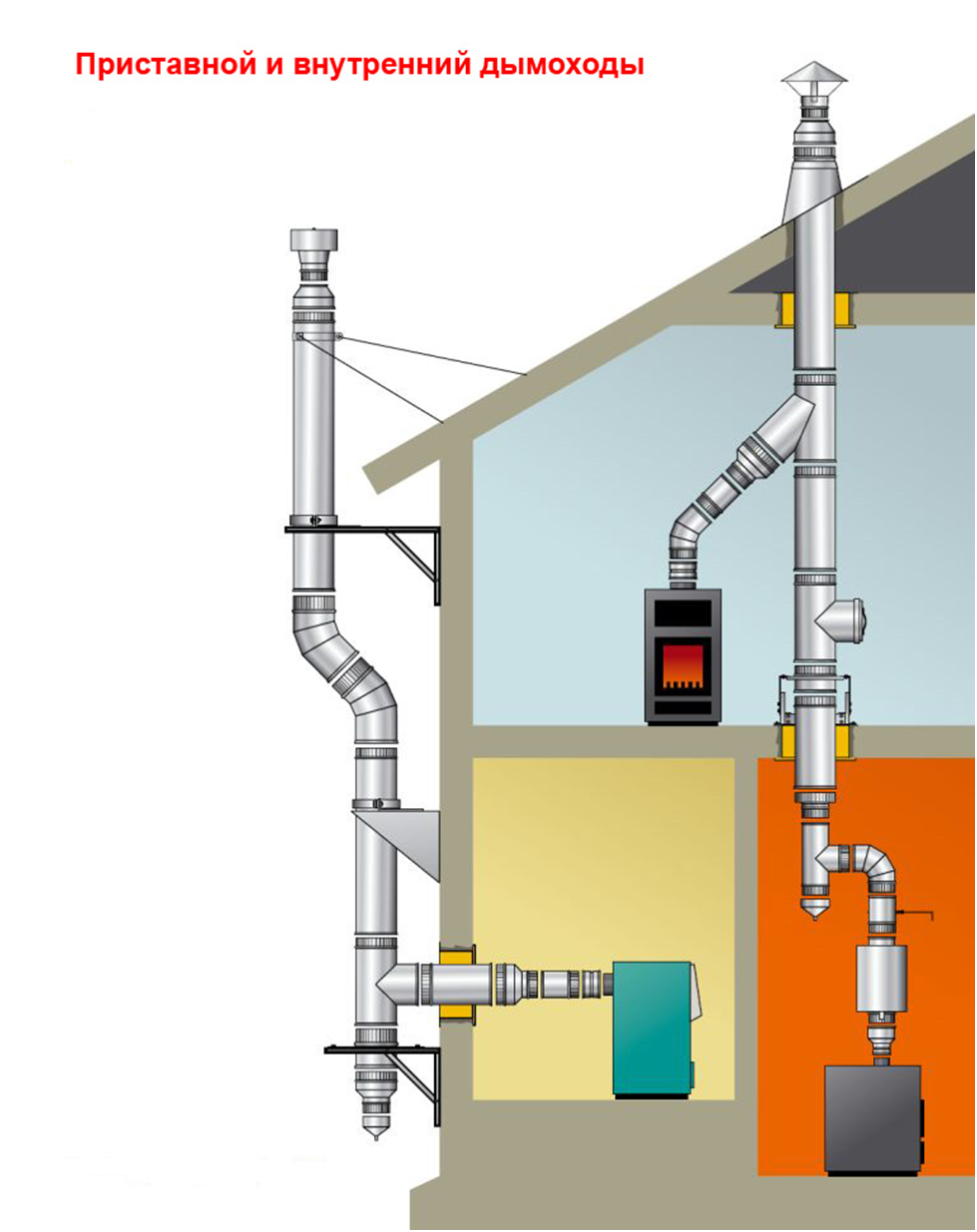 Дымоходы в газовых котлах: устройство и установка